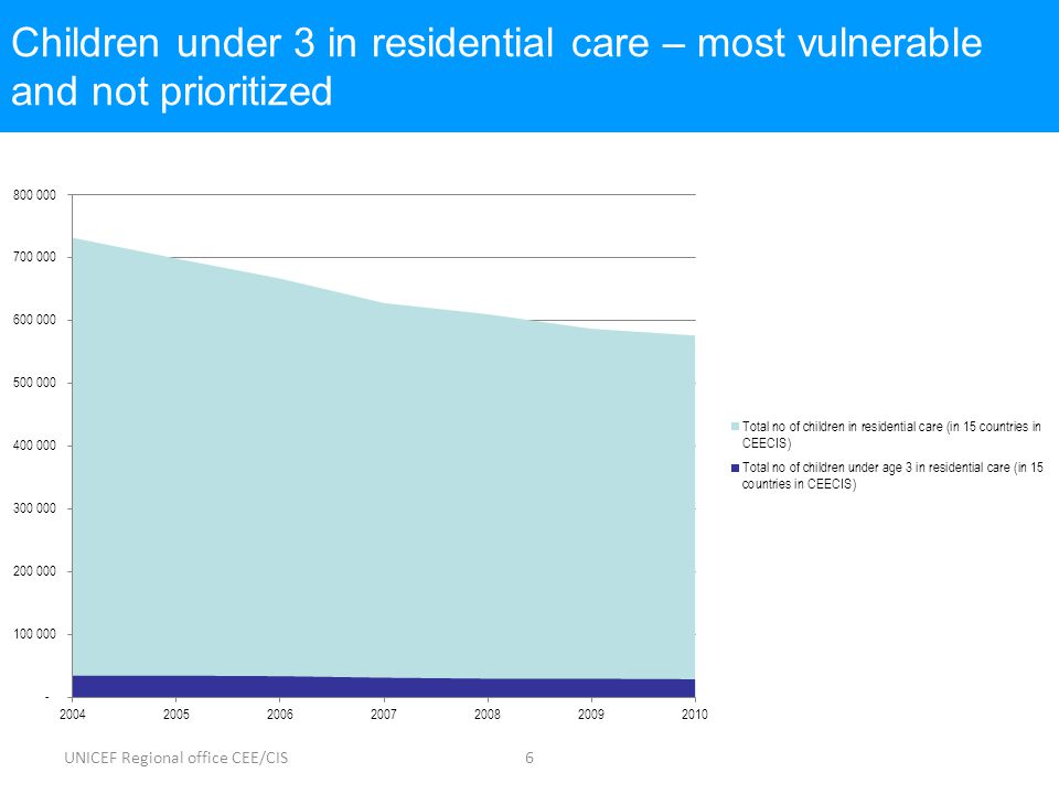 UNICEF Regional office CEE/CIS6 Children under 3 in residential care – most vulnerable and not prioritized