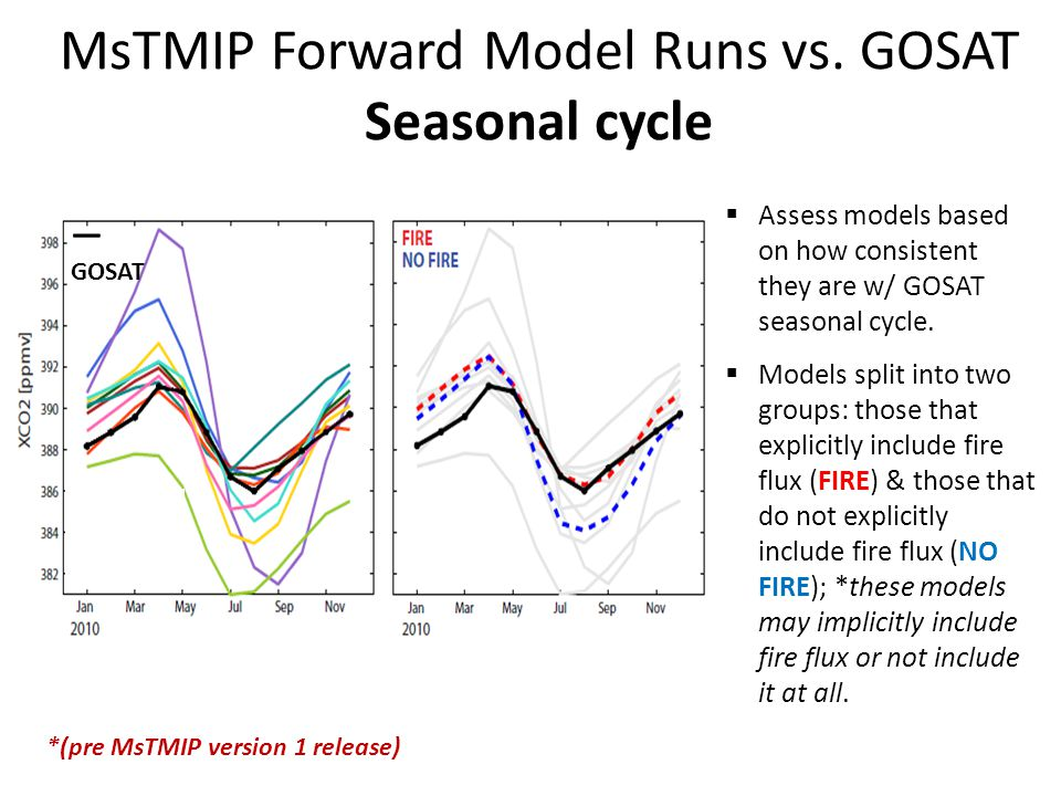 MsTMIP Forward Model Runs vs. GOSAT Seasonal cycle *(pre MsTMIP version 1 release) — GOSAT  Assess models based on how consistent they are w/ GOSAT s