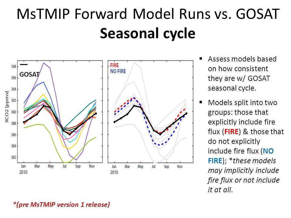 MsTMIP Forward Model Runs vs.