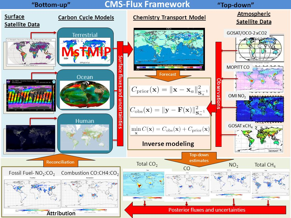 Posterior fluxes and uncertainties Carbon Cycle Models Ocean Human Terrestrial Atmospheric Satellite Data Surface Satellite Data Top-down CMS-Flux Framework Total CH 4 NO 2 Chemistry Transport Model Bottom-up Forecast Inverse modeling Observations Top-down estimates Reconciliation Surface fluxes and uncertainties Total CO 2 Fossil Fuel- NO 2 :CO 2 Combustion CO:CH4:CO 2 Attribution CO MsTMIP
