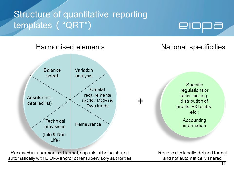 "11 Structure of quantitative reporting templates ( ""QRT"" ) Balance sheet Assets (incl. detailed list) Technical provisions (Life & Non- Life) Reinsura"