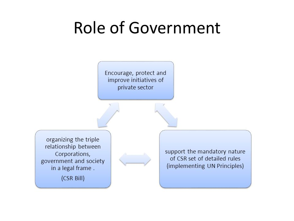 Role of Government Encourage, protect and improve initiatives of private sector support the mandatory nature of CSR set of detailed rules (implementing UN Principles) organizing the triple relationship between Corporations, government and society in a legal frame.