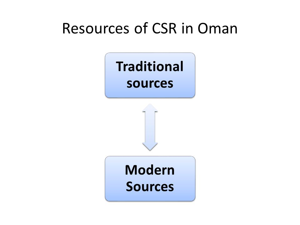 Resources of CSR in Oman Traditional sources Modern Sources