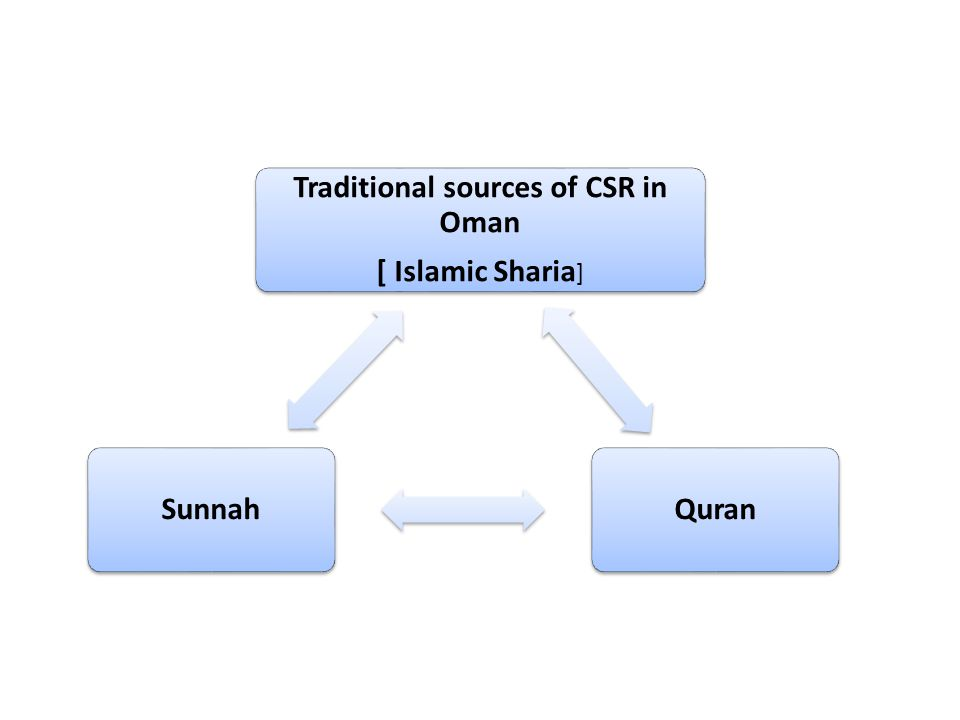 Traditional sources of CSR in Oman [ Islamic Sharia ] QuranSunnah