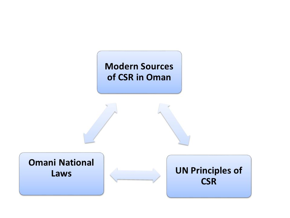 Modern Sources of CSR in Oman UN Principles of CSR Omani National Laws