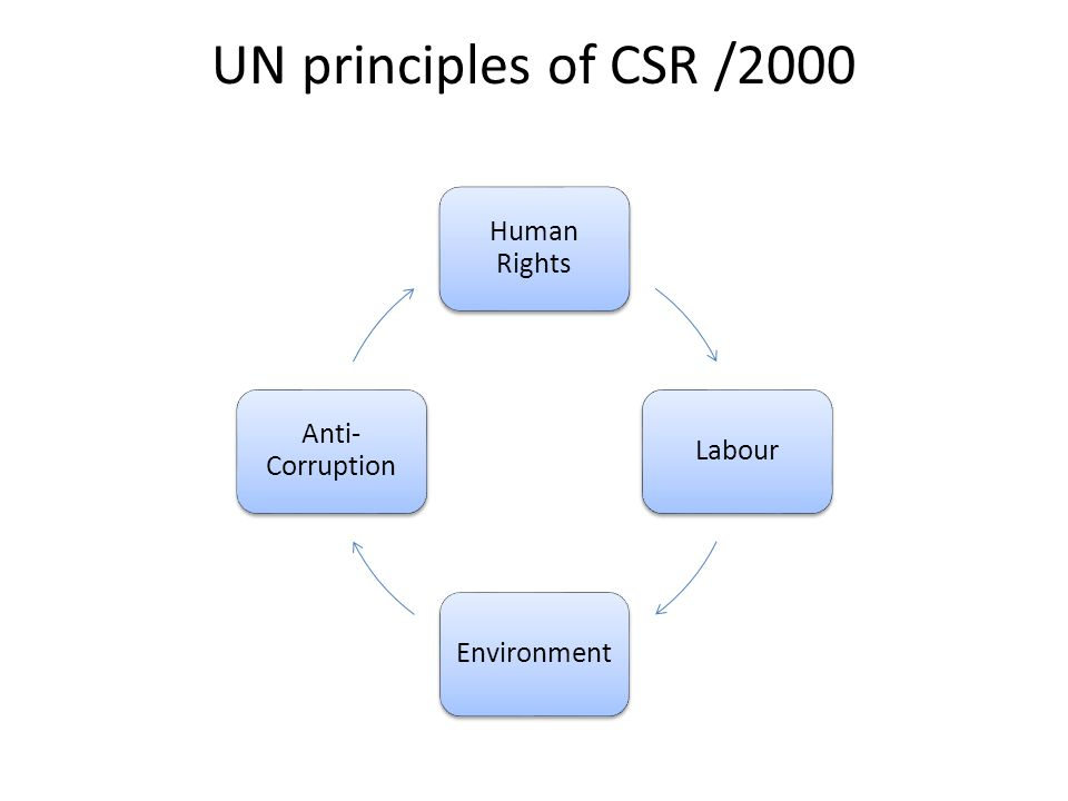 UN principles of CSR /2000 Human Rights LabourEnvironment Anti- Corruption