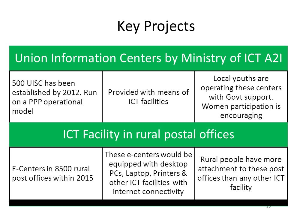 13 Key Projects Union Information Centers by Ministry of ICT A2I 500 UISC has been established by 2012.