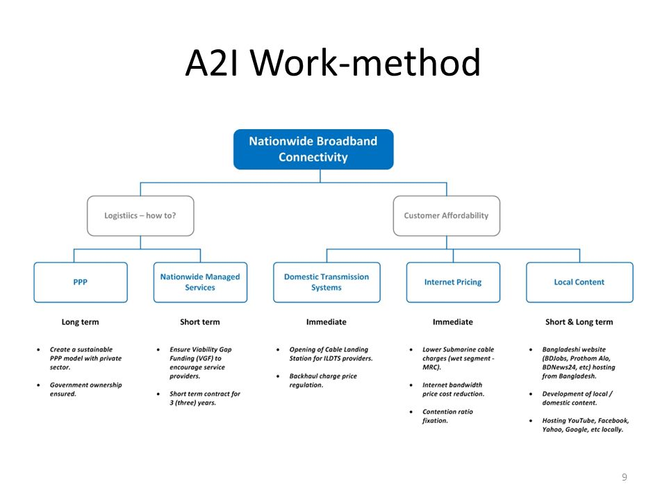A2I Work-method 9