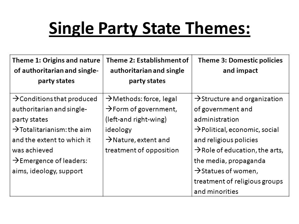 Topic 3: SPS: Theme 1: Origins and nature of authoritarian and single-party states  Conditions that produced authoritarian and single-party states  Totalitarianism: the aim and the extent to which it was achieved  Emergence of leaders: aims, ideology, support