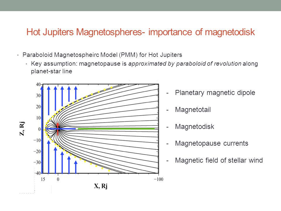 Hot Jupiters Magnetospheres- importance of magnetodisk Paraboloid Magnetospheirc Model (PMM) for Hot Jupiters Key assumption: magnetopause is approximated by paraboloid of revolution along planet-star line -Planetary magnetic dipole -Magnetotail -Magnetodisk -Magnetopause currents -Magnetic field of stellar wind