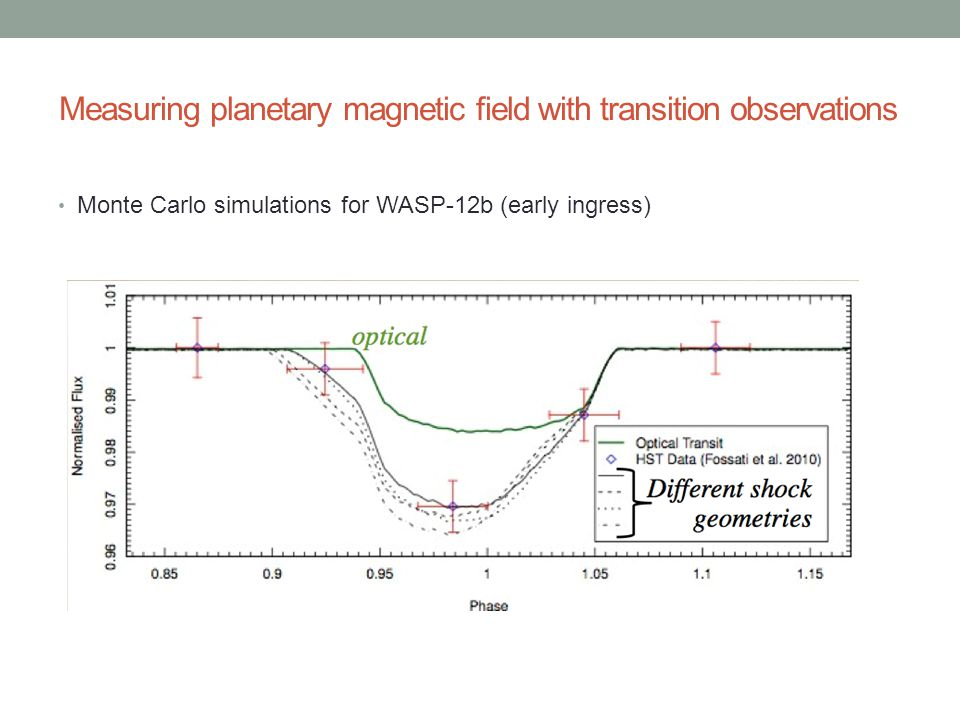 Monte Carlo simulations for WASP-12b (early ingress) Measuring planetary magnetic field with transition observations