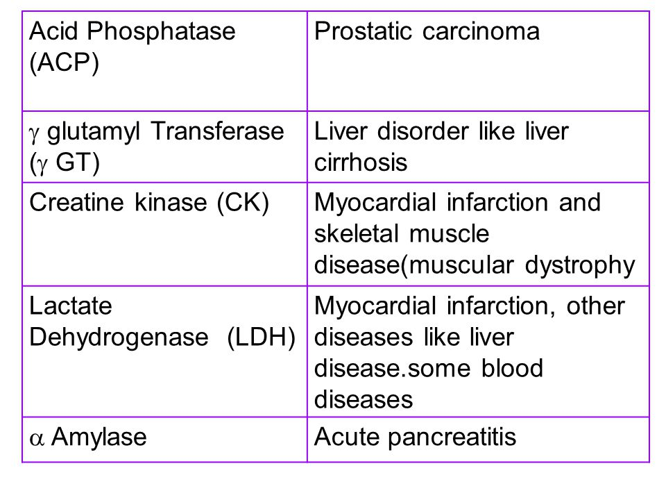 Acid Phosphatase (ACP) Prostatic carcinoma  glutamyl Transferase (  GT) Liver disorder like liver cirrhosis Creatine kinase (CK)Myocardial infarctio
