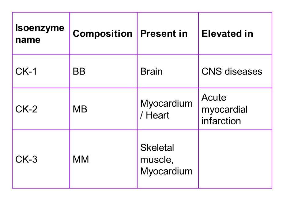 Isoenzyme name CompositionPresent inElevated in CK-1BBBrainCNS diseases CK-2MB Myocardium / Heart Acute myocardial infarction CK-3MM Skeletal muscle,
