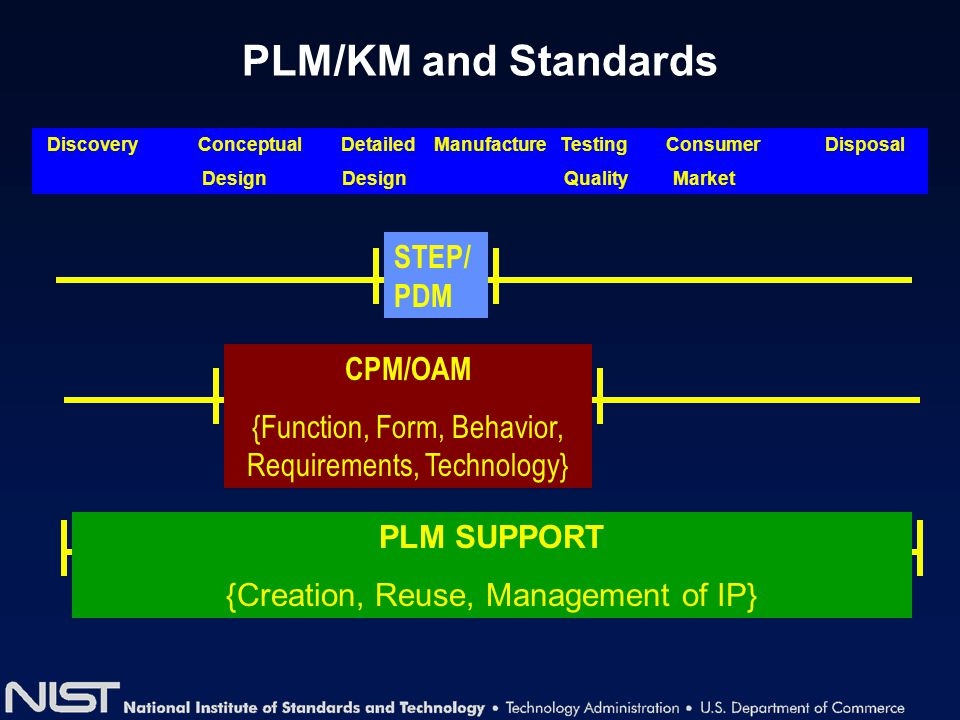 PLM/KM and Standards Discovery Conceptual Detailed Manufacture Testing Consumer Disposal Design Design Quality Market STEP/ PDM CPM/OAM {Function, For