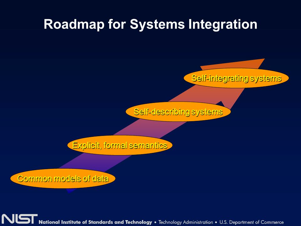 Self-integrating systems Explicit, formal semantics Common models of data Self-describing systems Roadmap for Systems Integration
