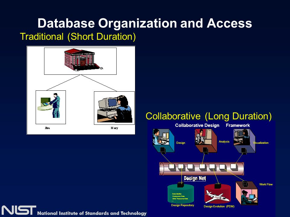 Database Organization and Access Traditional (Short Duration) Collaborative DesignFramework Design Analysis Visualization Work Flow Design Repository
