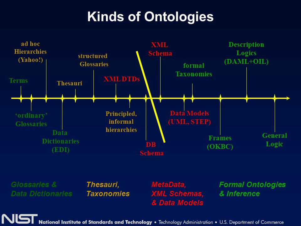 Kinds of Ontologies Terms General Logic Thesauri formal Taxonomies Frames (OKBC) Data Models (UML, STEP) Description Logics (DAML+OIL) Principled, inf