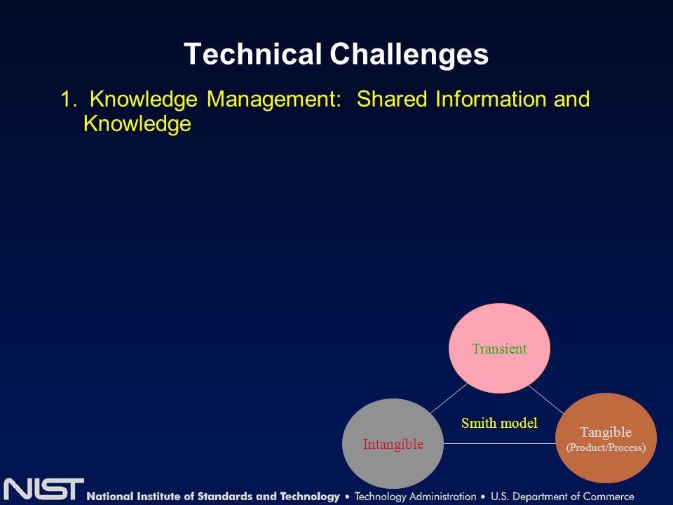 Technical Challenges 1. Knowledge Management: Shared Information and Knowledge Intangible Transient Tangible (Product/Process) Smith model