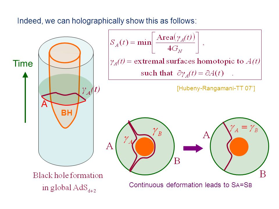 Indeed, we can holographically show this as follows: [Hubeny-Rangamani-TT 07'] A Time Continuous deformation leads to S A =S B BH