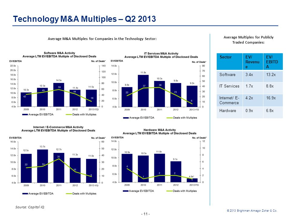 - 11 - © 2013 Brightman Almagor Zohar & Co. Technology M&A Multiples – Q2 2013 Source: Capital IQ EV/ EBITD A EV/ Revenu e Sector 13.2x3.4x Software 8