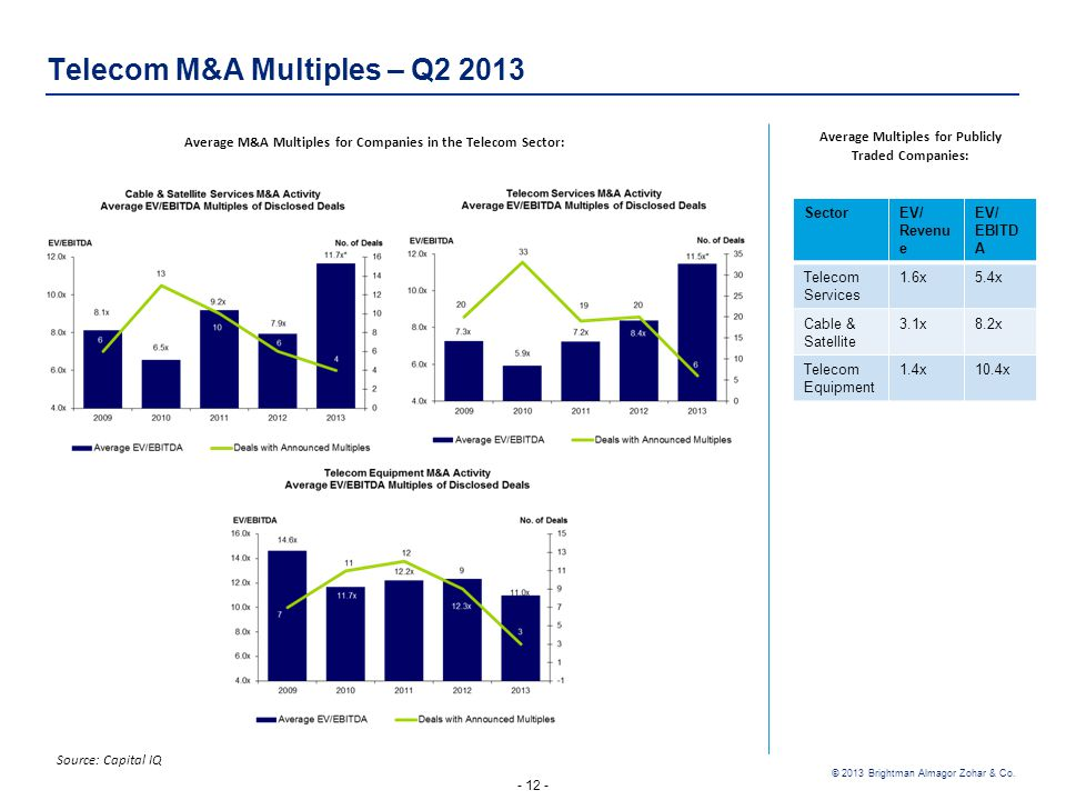 - 12 - © 2013 Brightman Almagor Zohar & Co. Telecom M&A Multiples – Q2 2013 Source: Capital IQ EV/ EBITD A EV/ Revenu e Sector 5.4x1.6x Telecom Servic