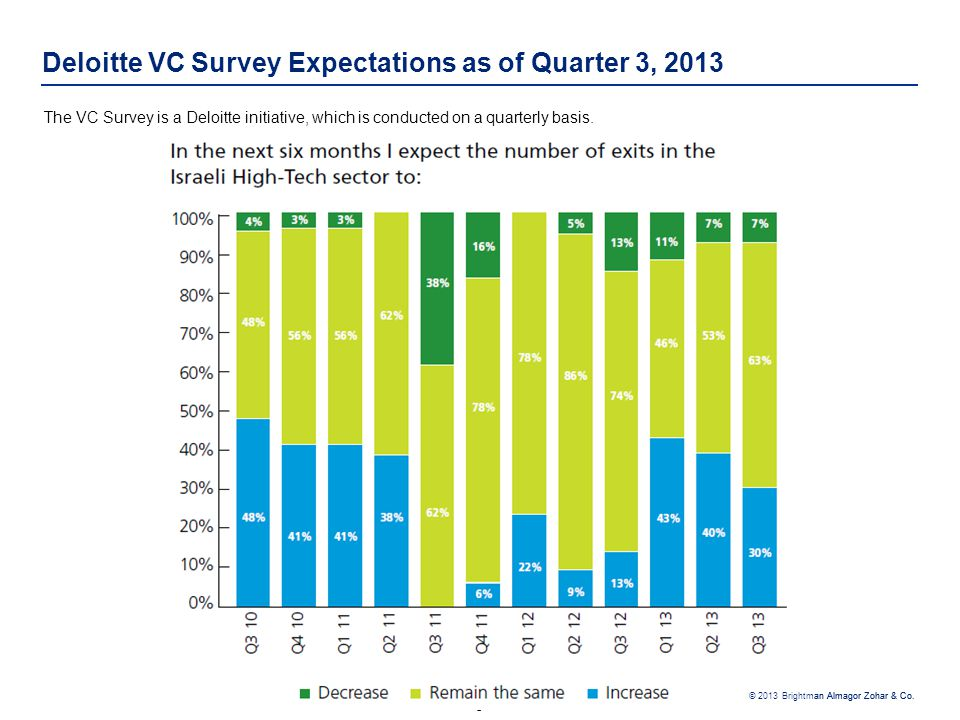 - 5 - © 2013 Brightman Almagor Zohar & Co. Deloitte VC Survey Expectations as of Quarter 3, 2013 The VC Survey is a Deloitte initiative, which is cond