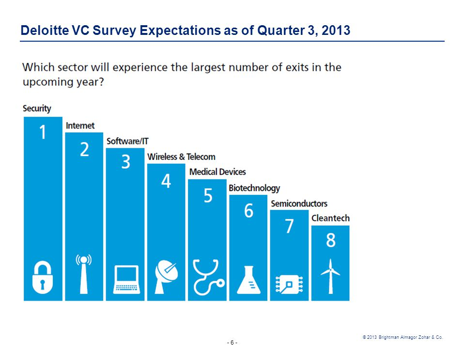 - 6 - © 2013 Brightman Almagor Zohar & Co. Deloitte VC Survey Expectations as of Quarter 3, 2013