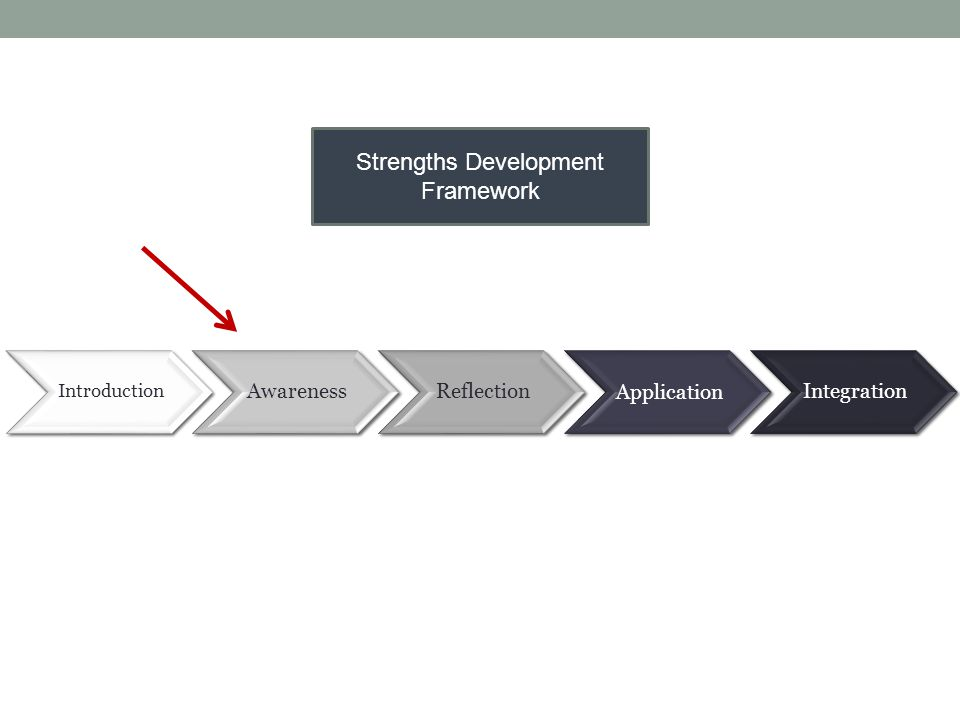 Introduction AwarenessReflectionApplicationIntegration Strengths Development Framework