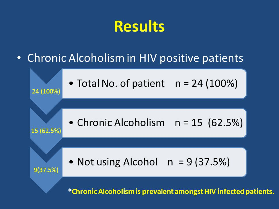 Results Chronic Alcoholism in HIV positive patients 24 (100%) Total No.