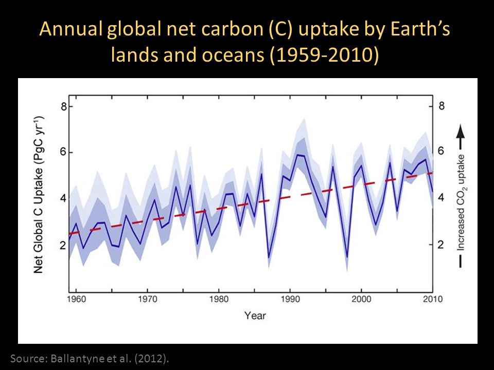 Annual global net carbon (C) uptake by Earth's lands and oceans (1959-2010) Source: Ballantyne et al.