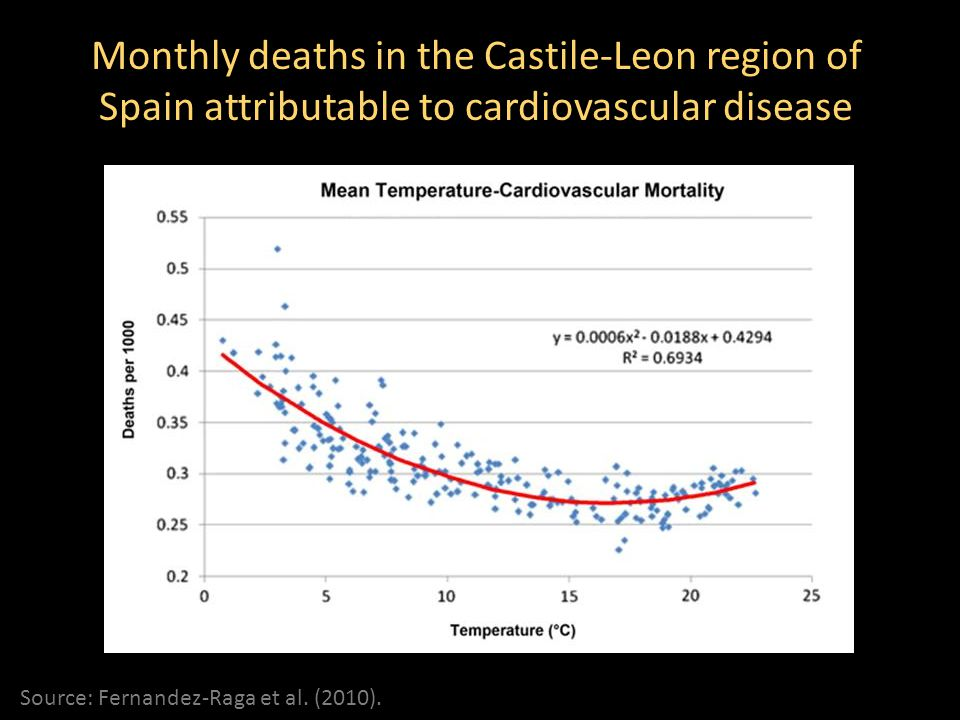Monthly deaths in the Castile-Leon region of Spain attributable to cardiovascular disease Source: Fernandez-Raga et al. (2010).