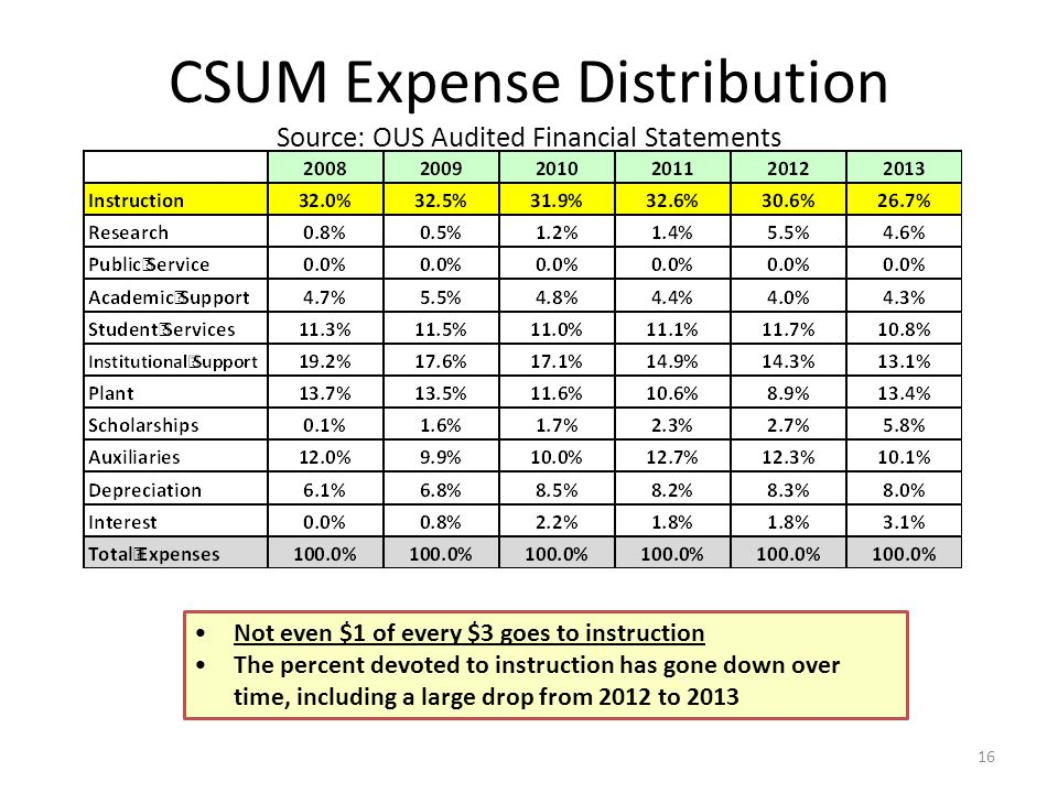 CSUM Expense Distribution Source: OUS Audited Financial Statements 16 Not even $1 of every $3 goes to instruction The percent devoted to instruction has gone down over time, including a large drop from 2012 to 2013