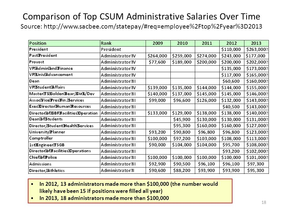 Comparison of Top CSUM Administrative Salaries Over Time Source: http://www.sacbee.com/statepay/#req=employee%2Ftop%2Fyear%3D2013 18 In 2012, 13 administrators made more than $100,000 (the number would likely have been 15 if positions were filled all year) In 2013, 18 administrators made more than $100,000