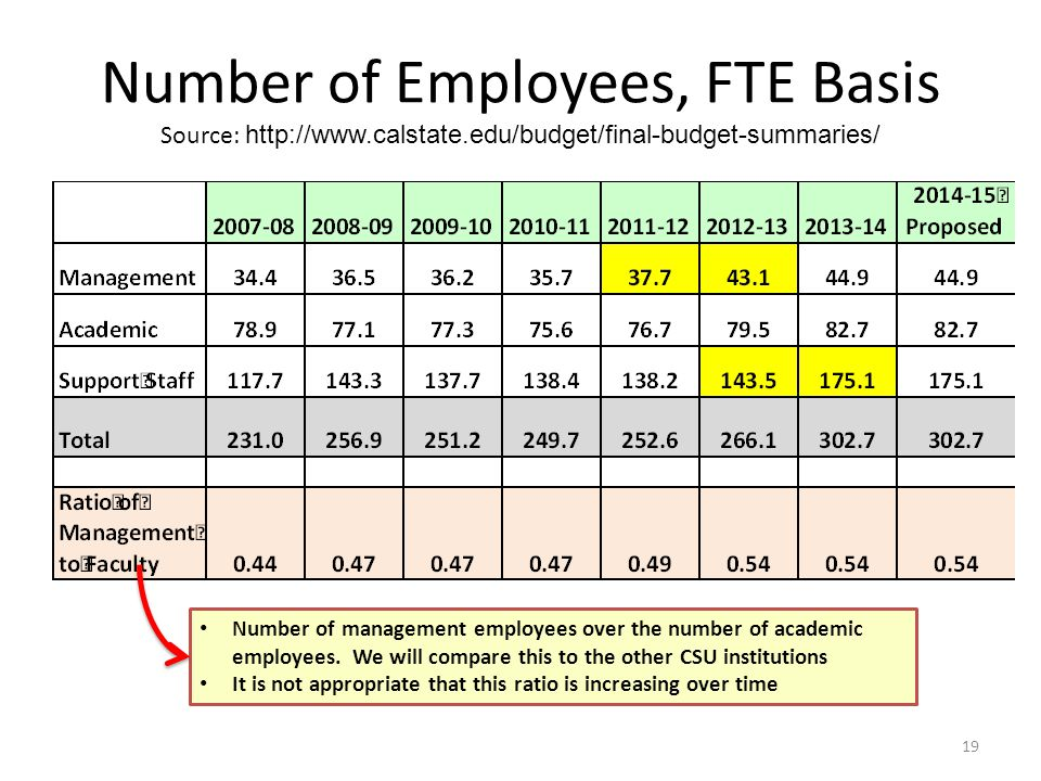 Number of Employees, FTE Basis Source: http://www.calstate.edu/budget/final-budget-summaries/ 19 Number of management employees over the number of academic employees.