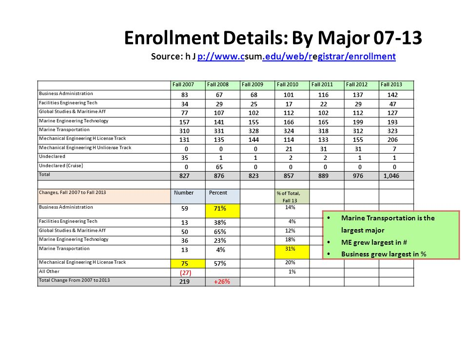 Enrollment Details: By Major 07-13 Source: hJp://www.csum.edu/web/registrar/enrollmentp://www.c.edu/web/rgistrar/enrollment 20 Fall 2007Fall 2008Fall 2009Fall 2010Fall 2011Fall 2012Fall 2013 Business Administration 836768101116137142 Facilities Engineering Tech 34292517222947 Global Studies & Maritime Aff 77107102112102112127 Marine Engineering Technology 157141155166165199193 Marine Transportation 310331328324318312323 Mechanical Engineering H License Track 131135144114133155206 Mechanical Engineering H Unlicense Track 0002131 7 Undeclared 35112211 Undeclared (Cruise) 06500000 Total 8278768238578899761,046 Changes, Fall 2007 to Fall 2013 NumberPercent % of Total, Fall 13 Business Administration 5971% 14% Marine Transportation is the largest major ME grew largest in # Business grew largest in % Facilities Engineering Tech 1338% 4% Global Studies & Maritime Aff 5065% 12% Marine Engineering Technology 3623% 18% Marine Transportation 134% 31% Mechanical Engineering H License Track 7557% 20% All Other (27) 1% Total Change From 2007 to 2013 219+26%