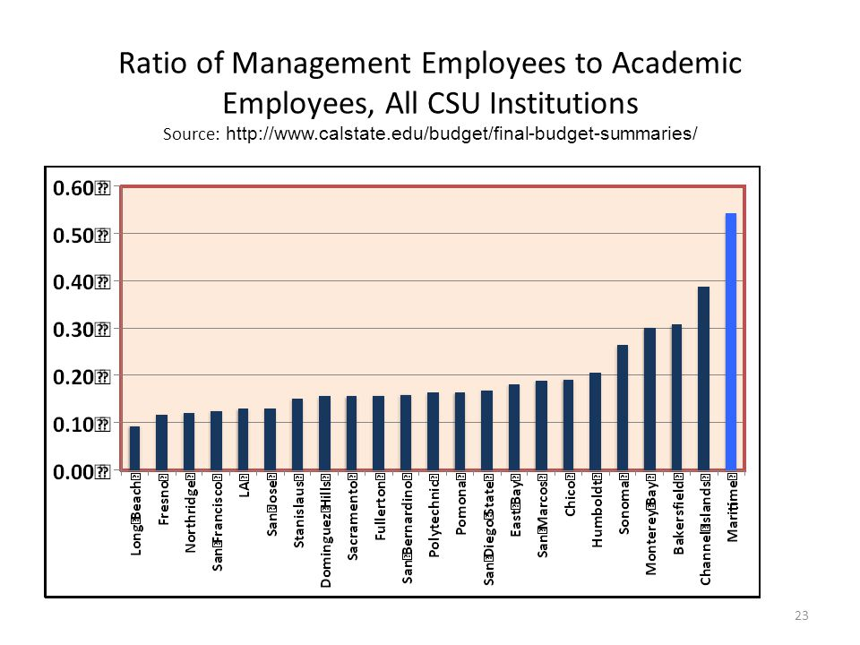 Ratio of Management Employees to Academic Employees, All CSU Institutions Source: http://www.calstate.edu/budget/final-budget-summaries/ 23