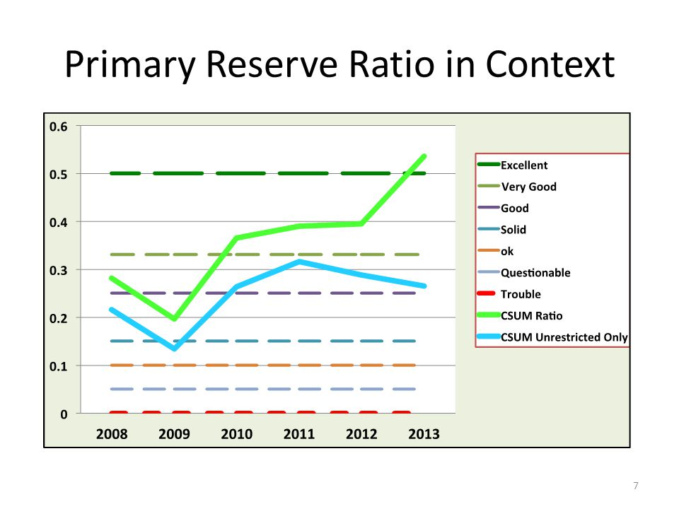 Primary Reserve Ratio in Context 7
