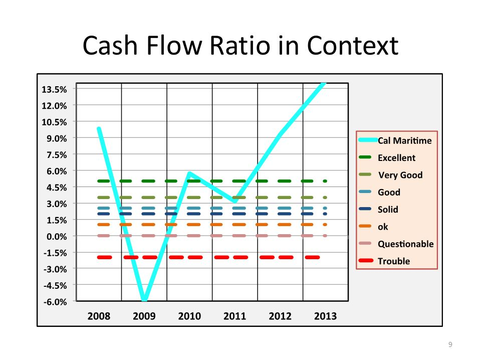 Cash Flow Ratio in Context 9