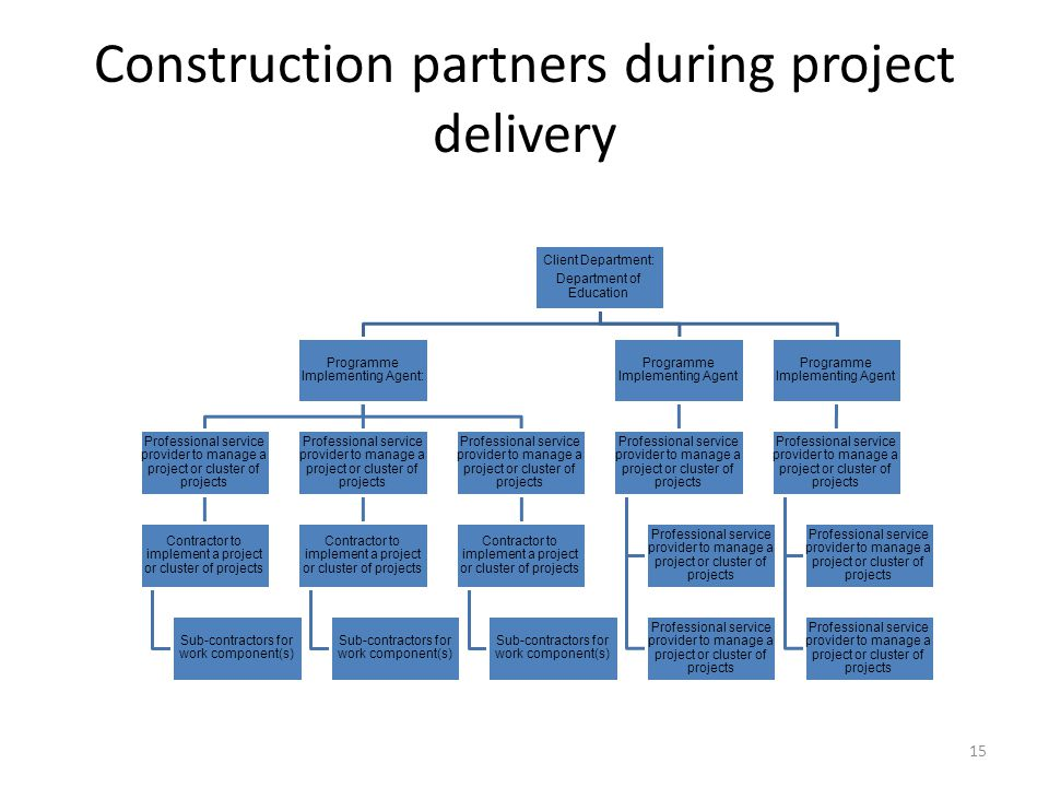 Construction partners during project delivery Client Department: Department of Education Programme Implementing Agent: Professional service provider t