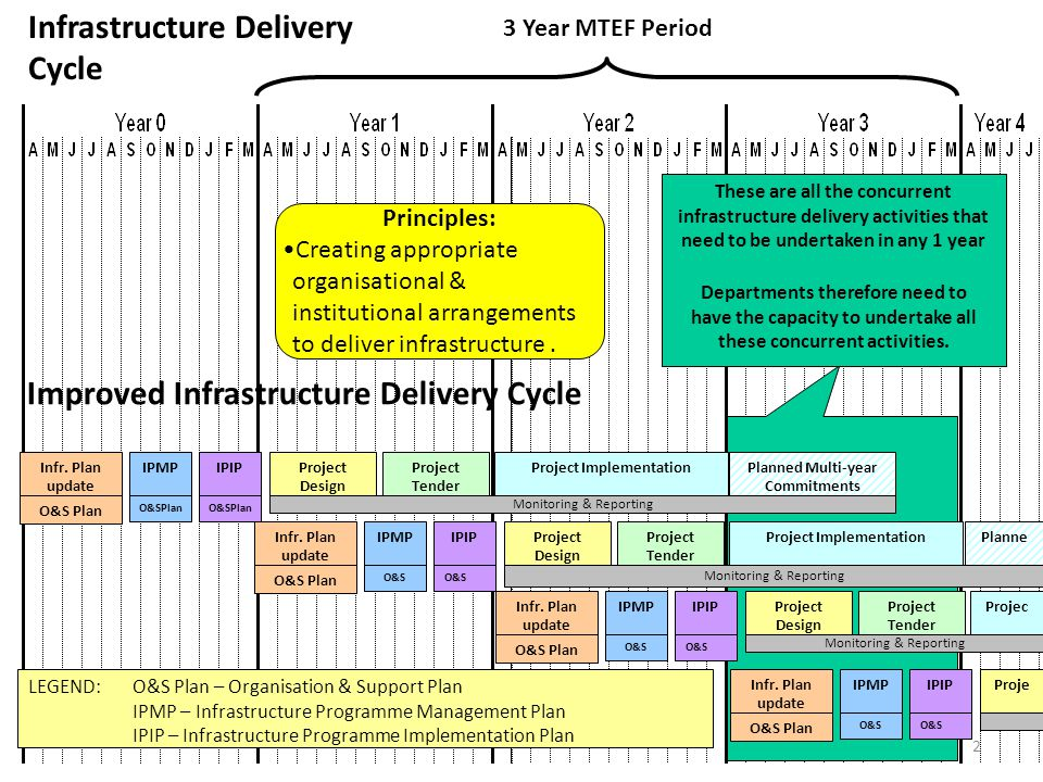 2 3 Year MTEF Period Improved Infrastructure Delivery Cycle LEGEND:O&S Plan – Organisation & Support Plan IPMP – Infrastructure Programme Management P