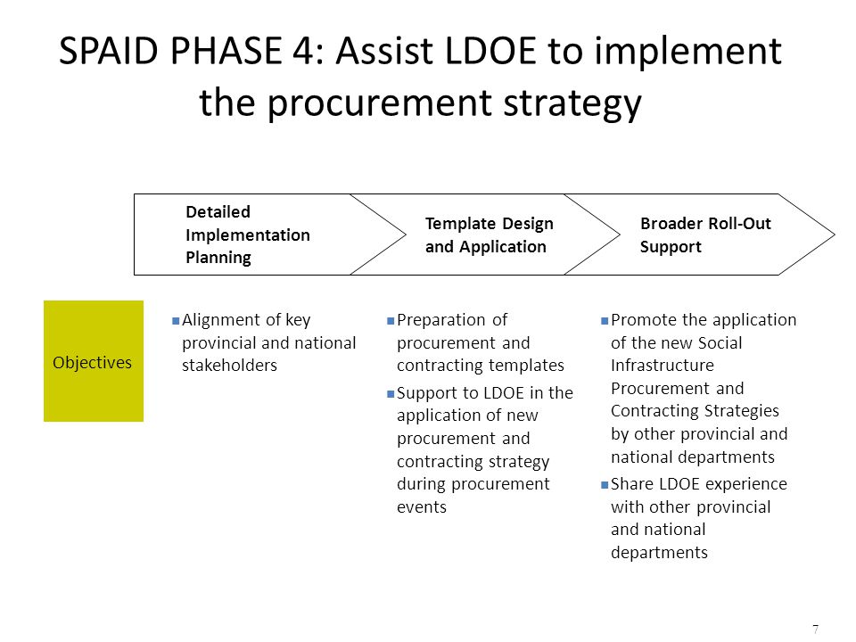 SPAID PHASE 4: Assist LDOE to implement the procurement strategy Broader Roll-Out Support Template Design and Application Detailed Implementation Plan