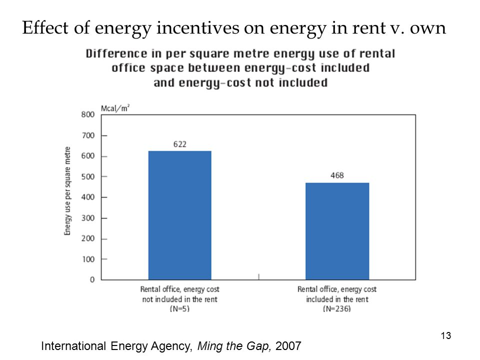 Effect of energy incentives on energy in rent v.
