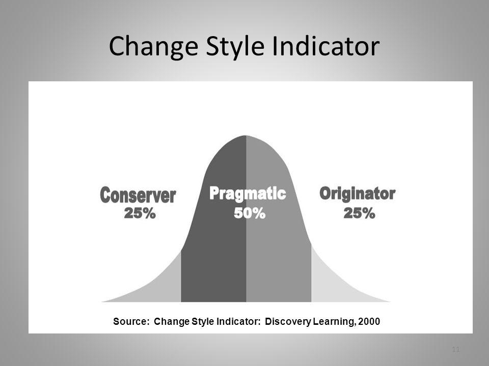 Change Style Indicator Source: Change Style Indicator: Discovery Learning, 2000 11