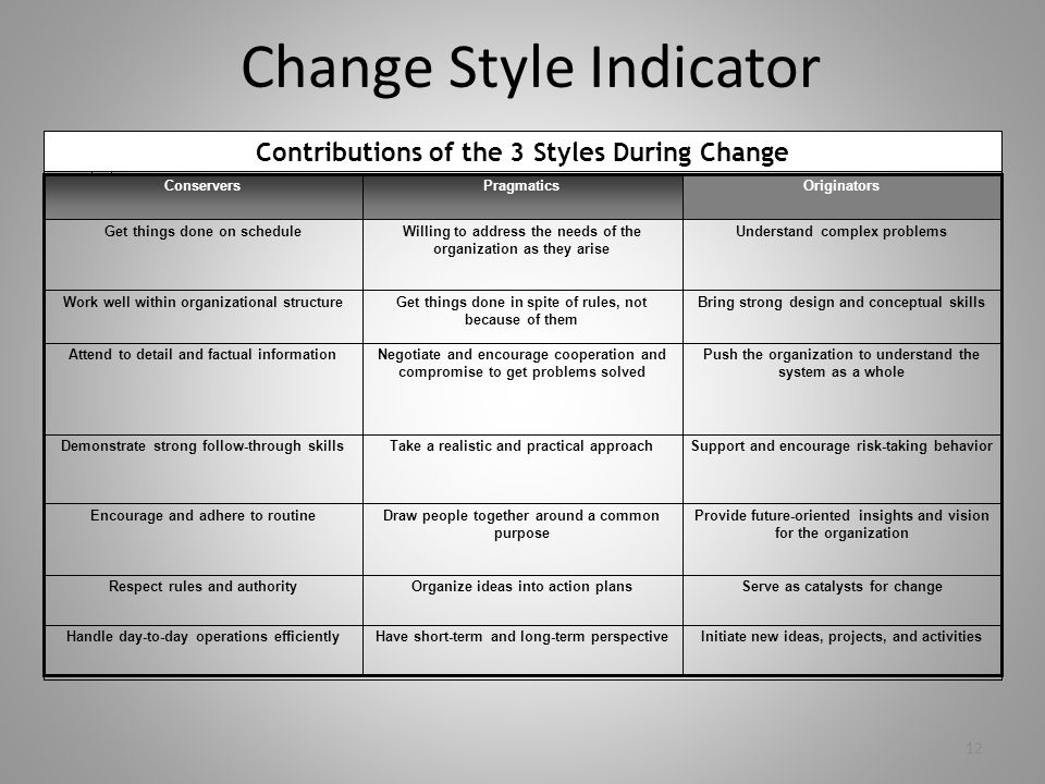 Change Style Indicator Initiate new ideas, projects, and activitiesHave short-term and long-term perspectiveHandle day-to-day operations efficiently S
