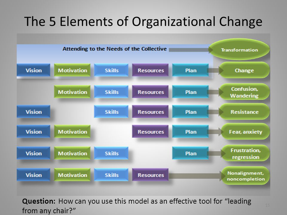 The 5 Elements of Organizational Change Question: How can you use this model as an effective tool for leading from any chair 15