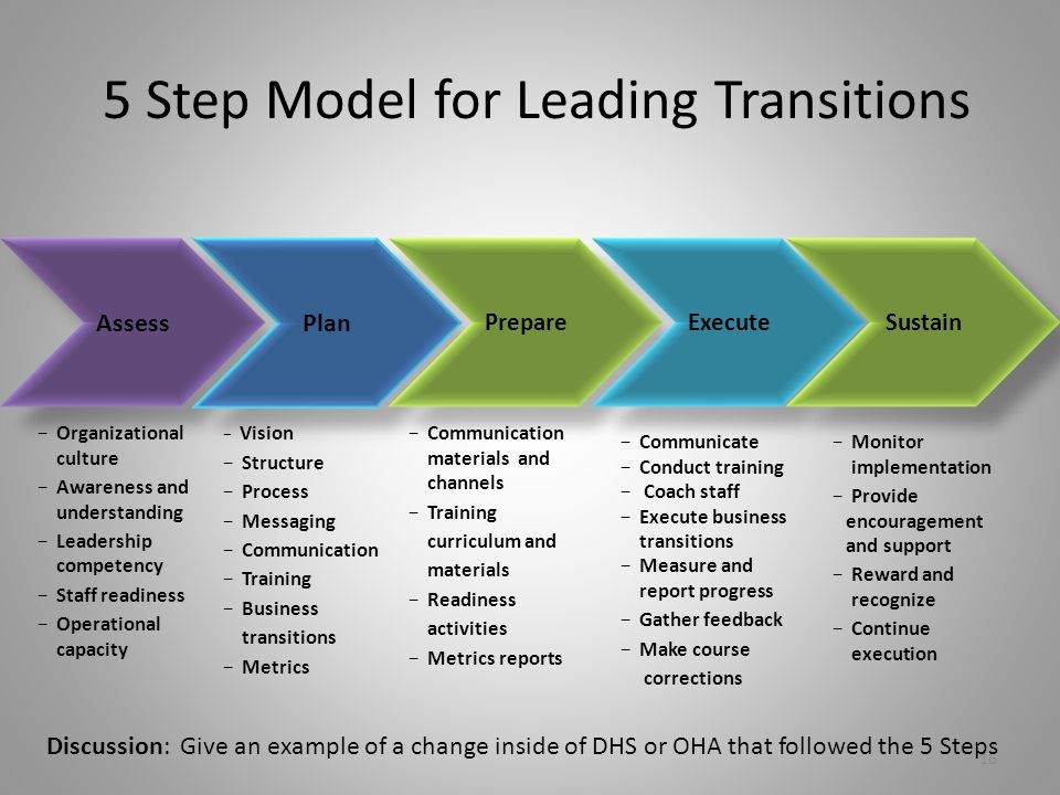 5 Step Model for Leading Transitions Assess Plan Prepare Execute Sustain − Organizational culture − Awareness and understanding − Leadership competency − Staff readiness − Operational capacity − Vision − Structure − Process − Messaging − Communication − Training − Business transitions − Metrics − Communication materials and channels − Training curriculum and materials − Readiness activities − Metrics reports − Communicate − Conduct training − Coach staff − Execute business transitions − Measure and report progress − Gather feedback − Make course corrections − Monitor implementation − Provide encouragement and support − Reward and recognize − Continue execution 16 Discussion: Give an example of a change inside of DHS or OHA that followed the 5 Steps