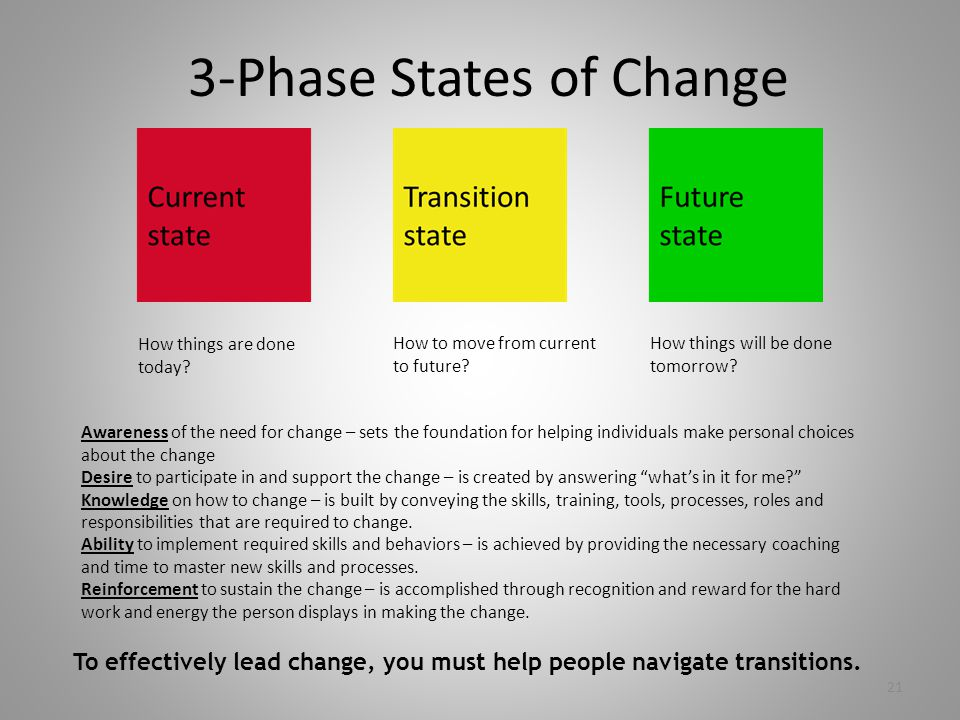 3-Phase States of Change 21 To effectively lead change, you must help people navigate transitions. How things are done today? How to move from current