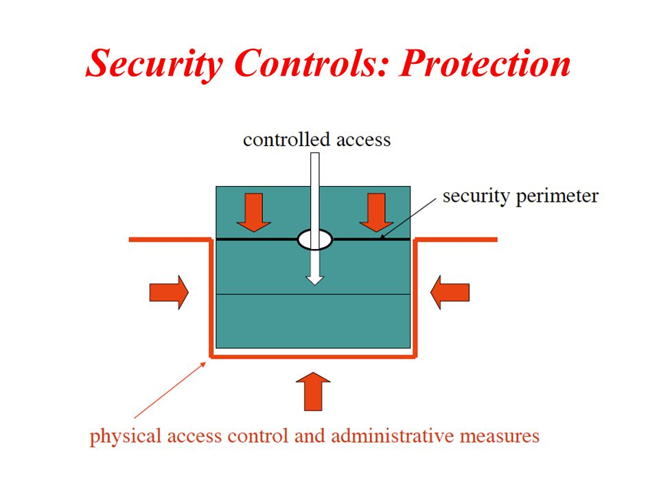 Security Controls: Protection