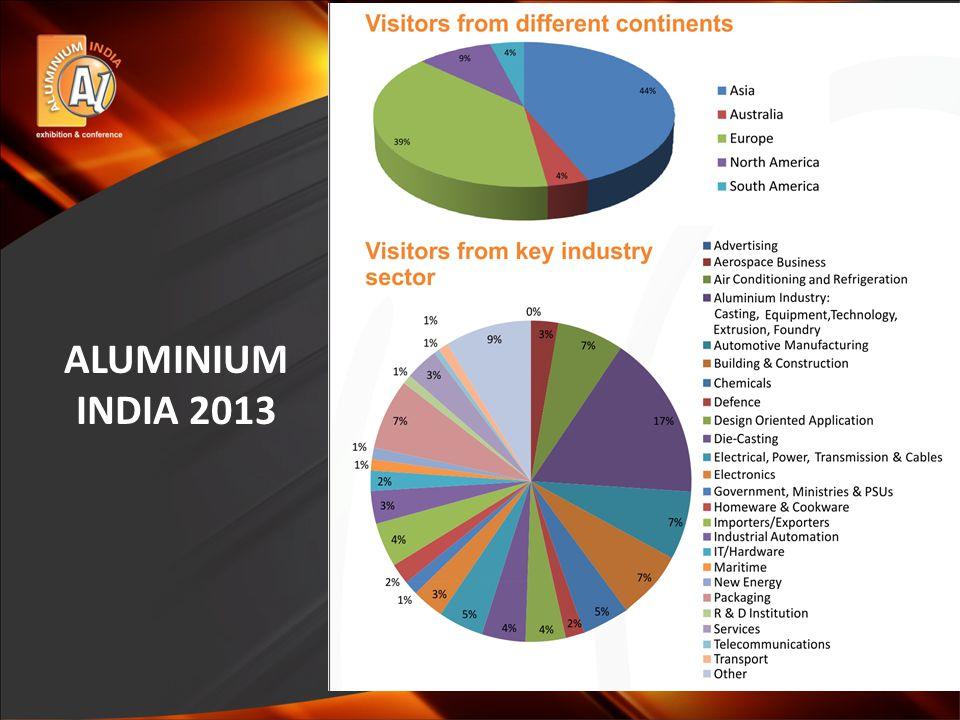 ALUMINIUM INDIA 2013