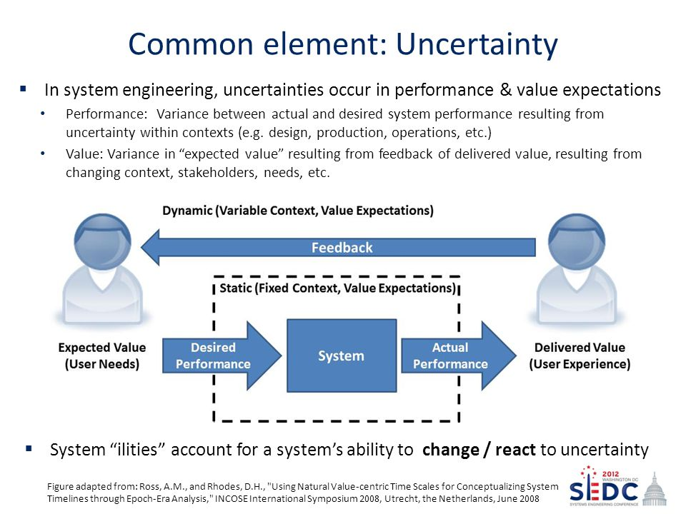 Common element: Uncertainty  System ilities account for a system's ability to change / react to uncertainty Figure adapted from: Ross, A.M., and Rhodes, D.H., Using Natural Value-centric Time Scales for Conceptualizing System Timelines through Epoch-Era Analysis, INCOSE International Symposium 2008, Utrecht, the Netherlands, June 2008  In system engineering, uncertainties occur in performance & value expectations Performance: Variance between actual and desired system performance resulting from uncertainty within contexts (e.g.